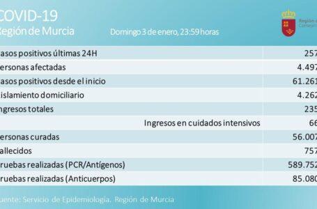 La Región suma 257 nuevos casos de coronavirus y dos fallecidos